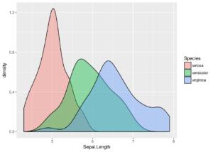 ggplot_density-1